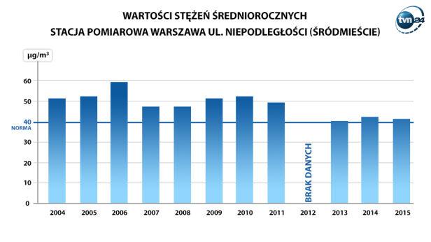 Wyniki pomiarów WIOŚ w Śródmieściu TVN24
