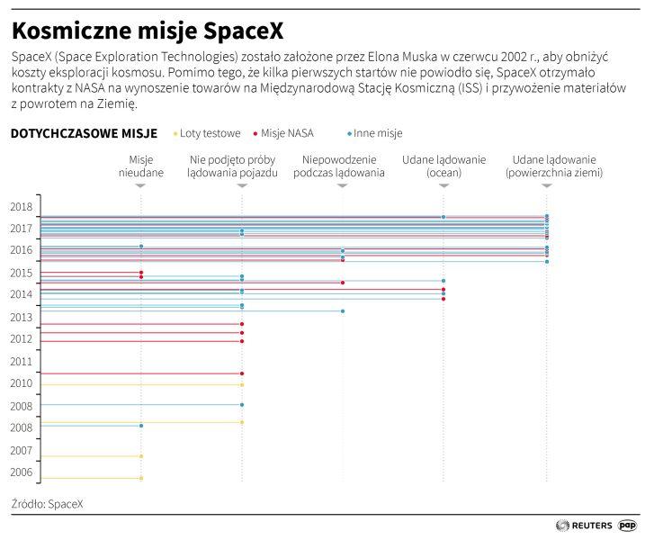 Kosmiczne misje SpaceX do 2018 roku (Adam Ziemienowicz/PAP/Reuters)