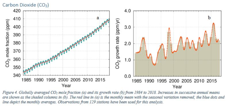 Zmiany w poziomie dwutlenku węgla w atmosferze na przełomie lat (WMO)